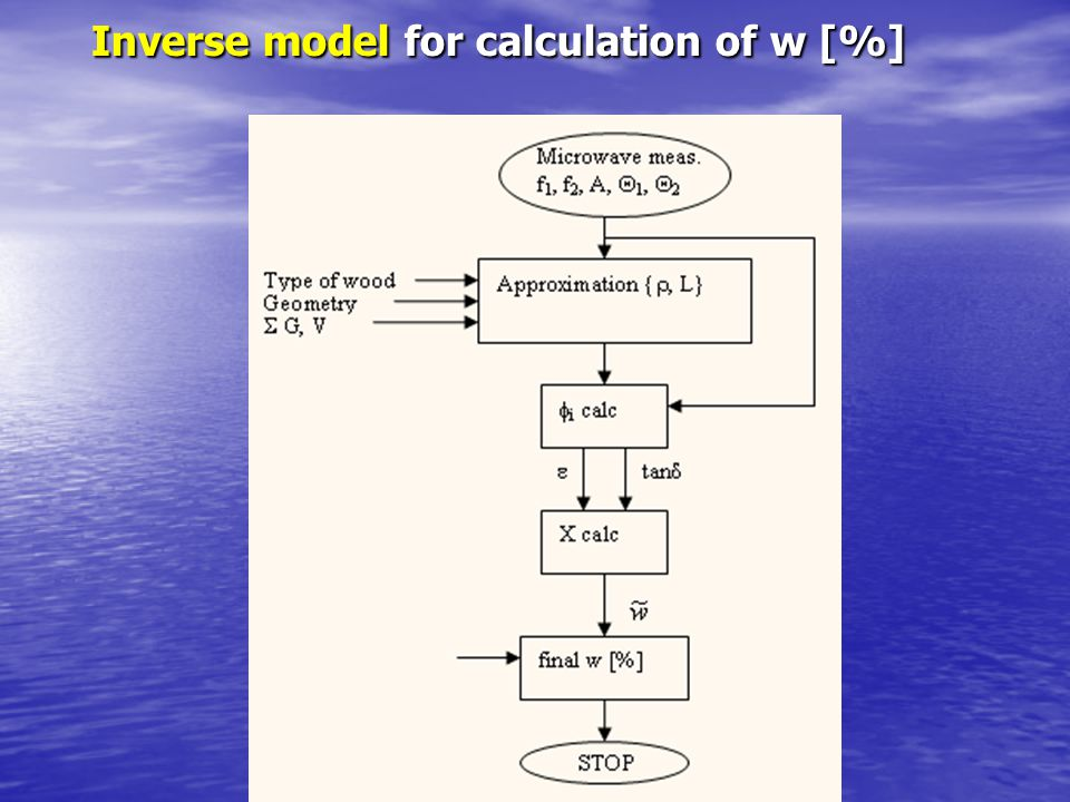 Inverse model for calculation of w [%]